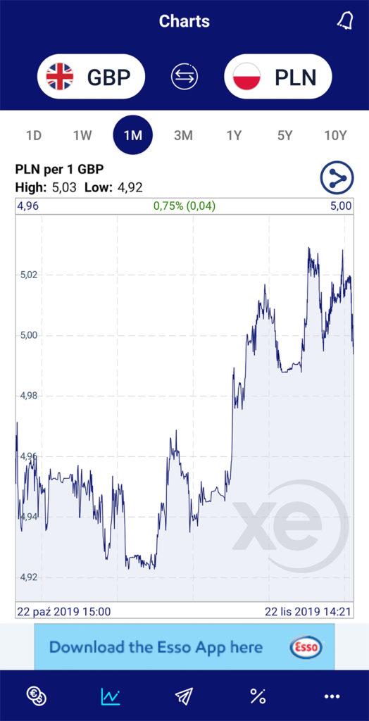 Aplikacje niezbędne w podróży finanse XE Currency